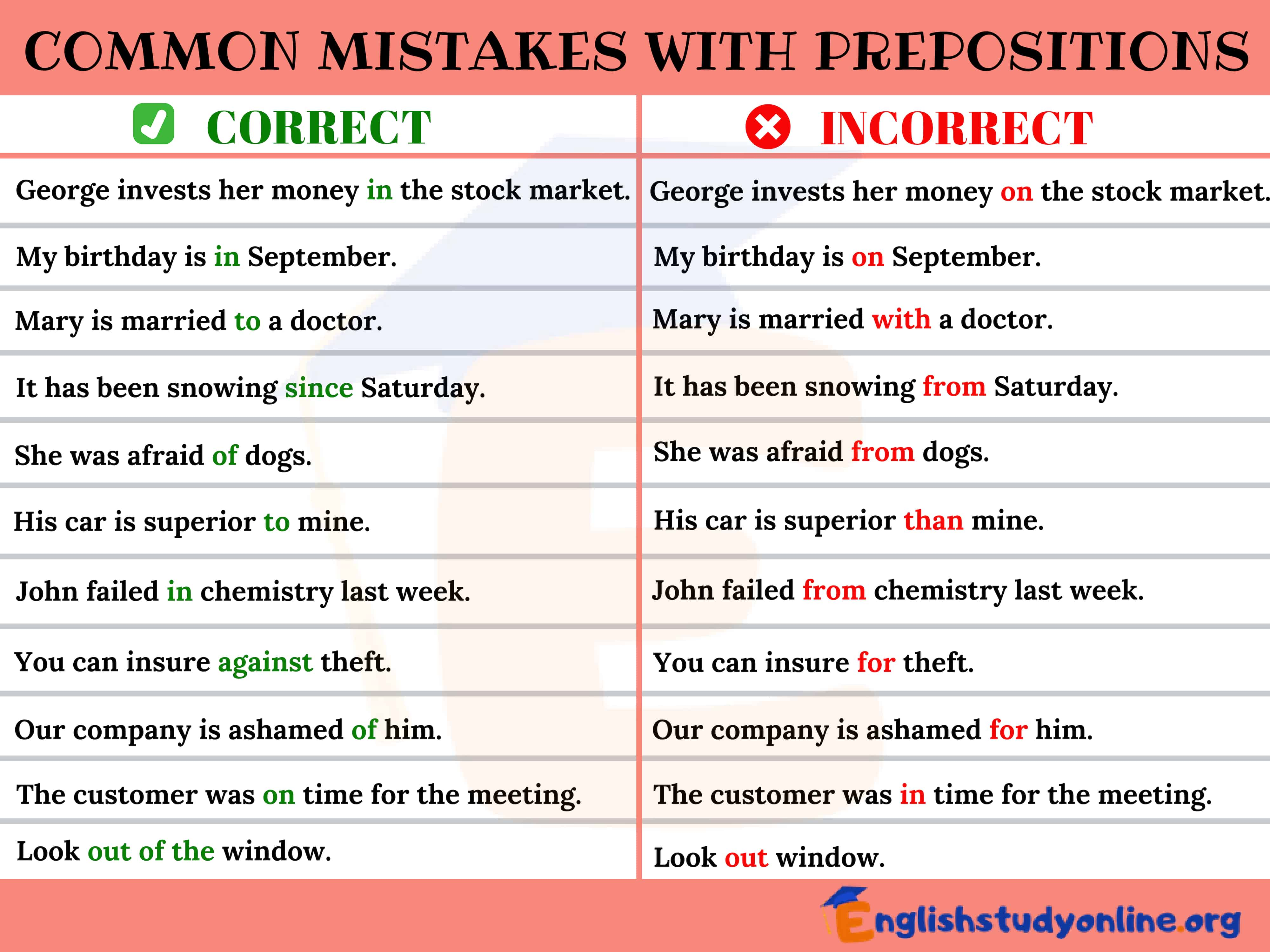 Common Mistakes In The Use Of Prepositions In English English Study Online