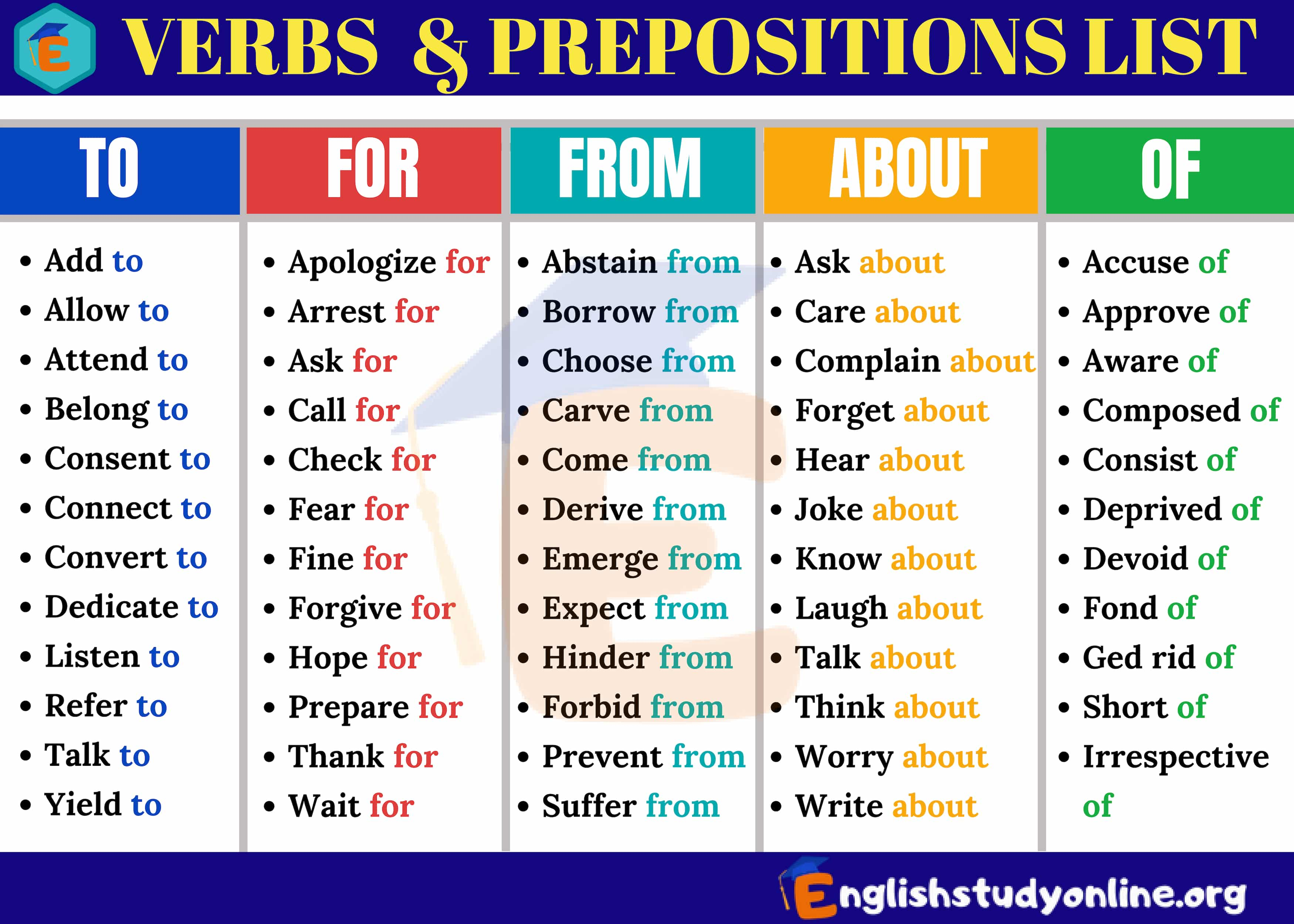photo relating to Printable List of Prepositions identified as Verbs and Prepositions: A Enormous Listing of 145 Verb Preposition