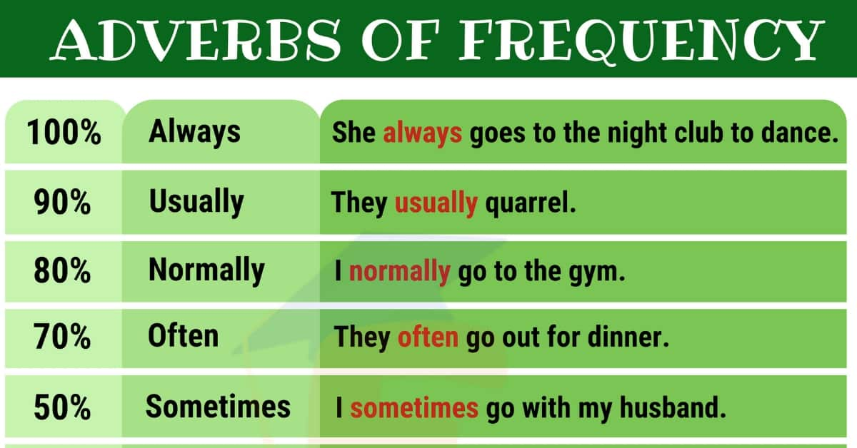 9 Important Adverbs of Frequency for ESL Learners 1