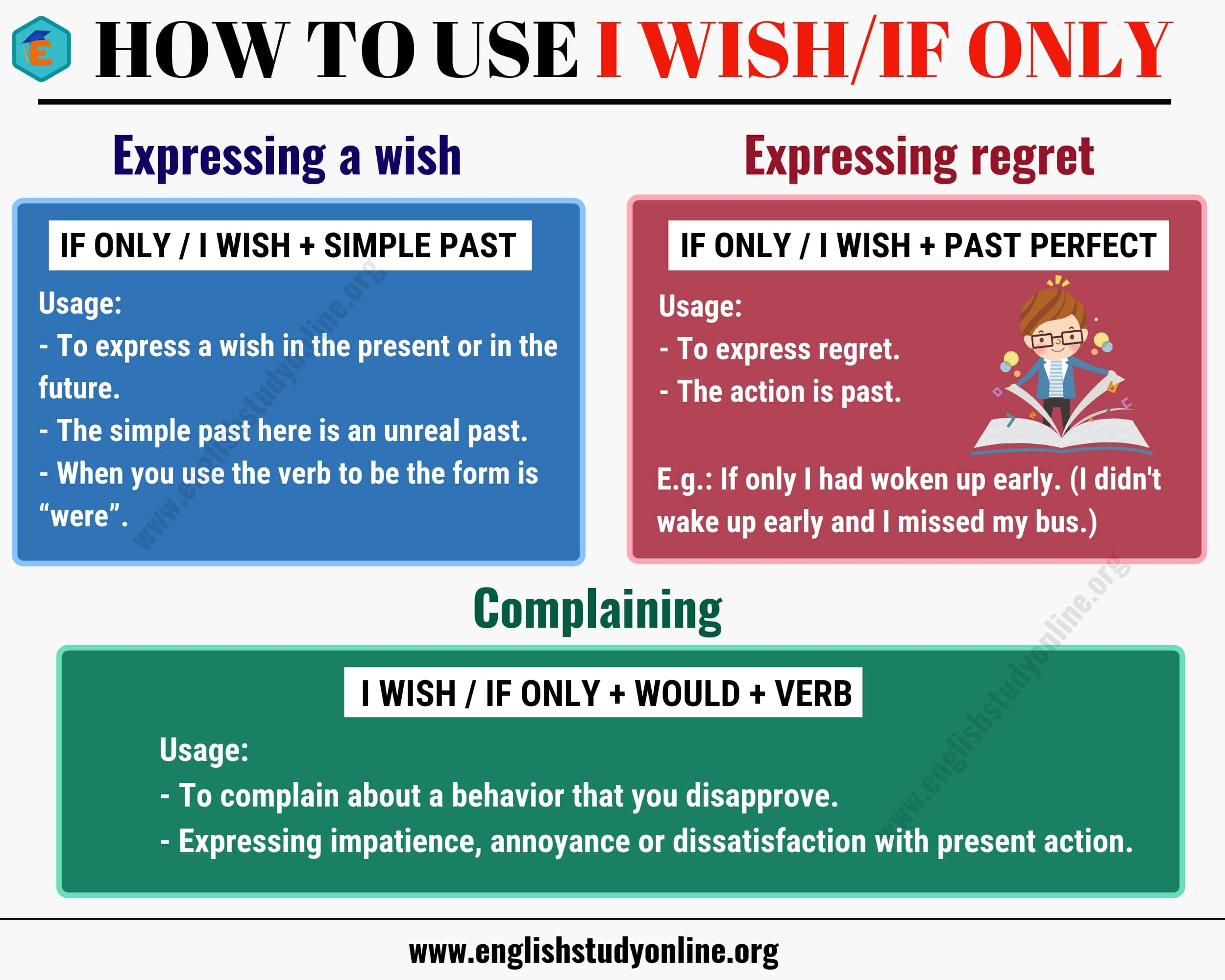 How to Use I Wish