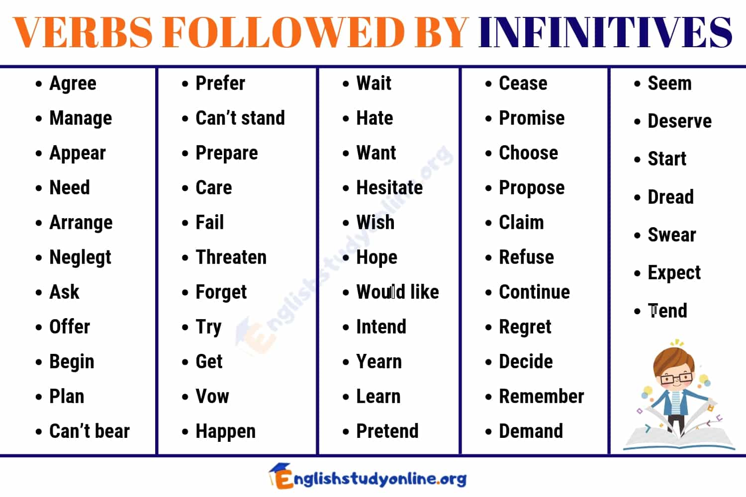 50+ Important Verbs Followed By INFINITIVES in English