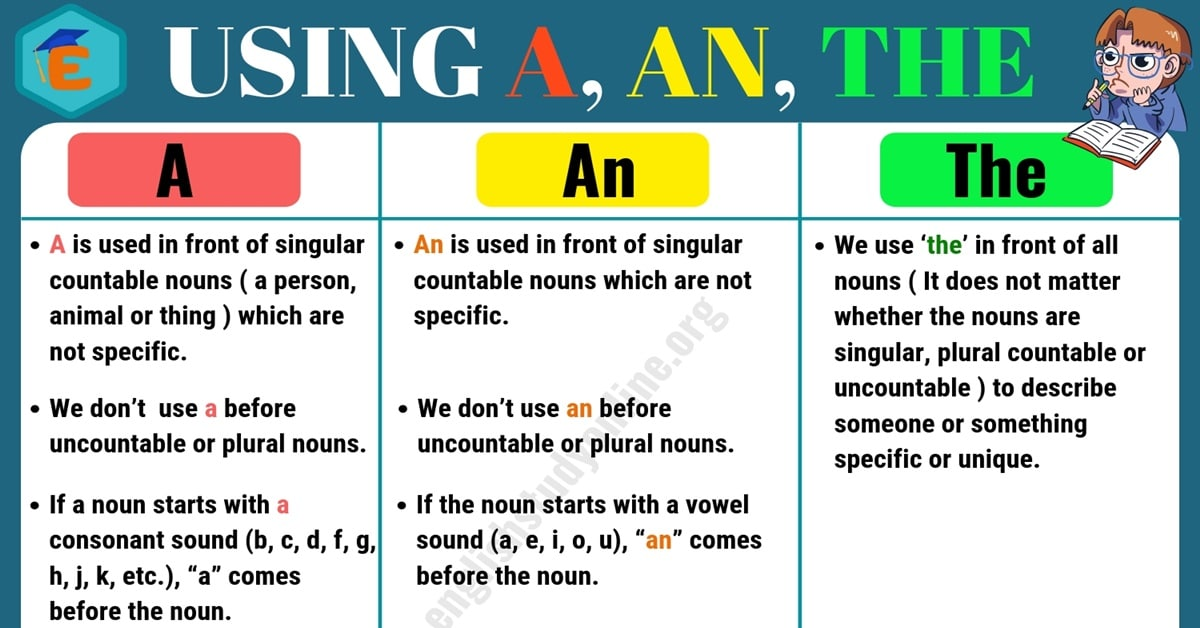 Definite and Indefinite Articles: Using A, An,The in English 1