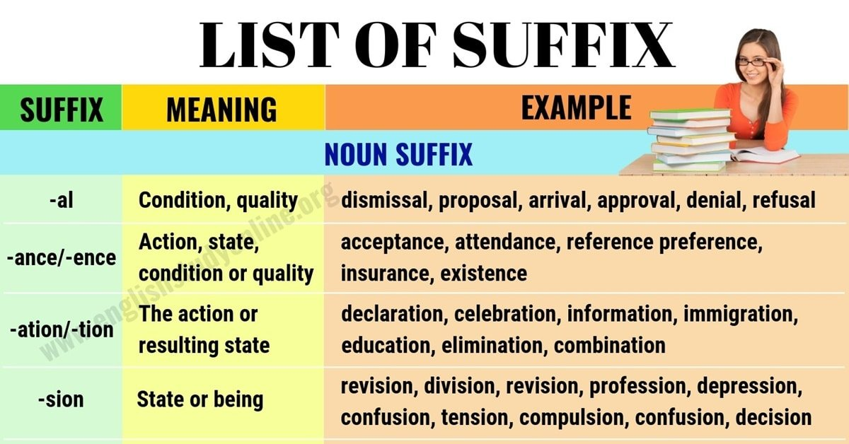 List of Suffix: 50+ Most Common Suffixes with Meaning and Examples 2