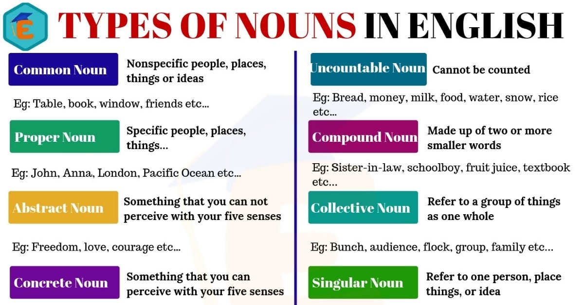10 Types of Nouns That You Use All The Time 1