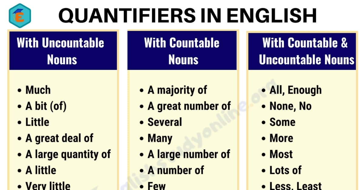 What are Quantifiers in English? - Much, Little, Many, Few, Enough, Plenty of... 1