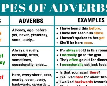 6 Basic Types of Adverbs | Usage & Adverb Examples in English 1